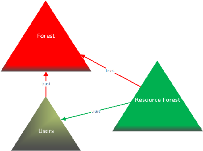 Red Forest Diagram