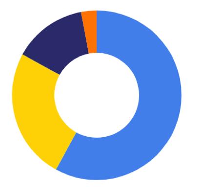 developers shift-left chart 3