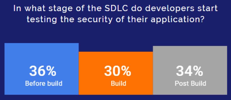 developers shift-left chart 4